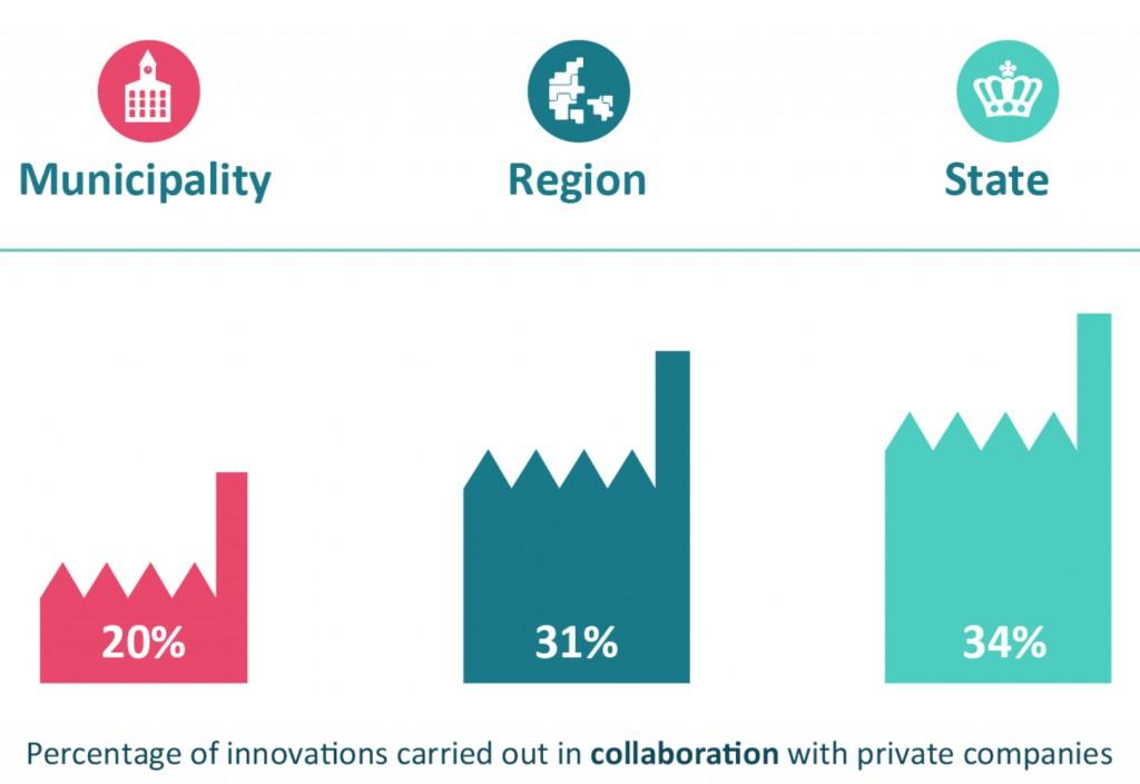 Innovationbarometer20pct