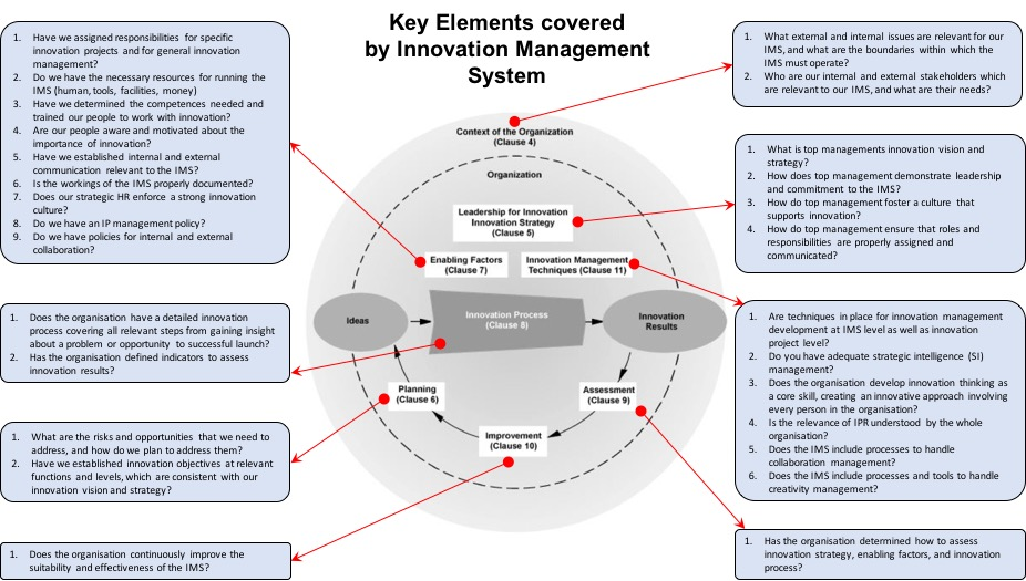 Key Elements covered by IMS