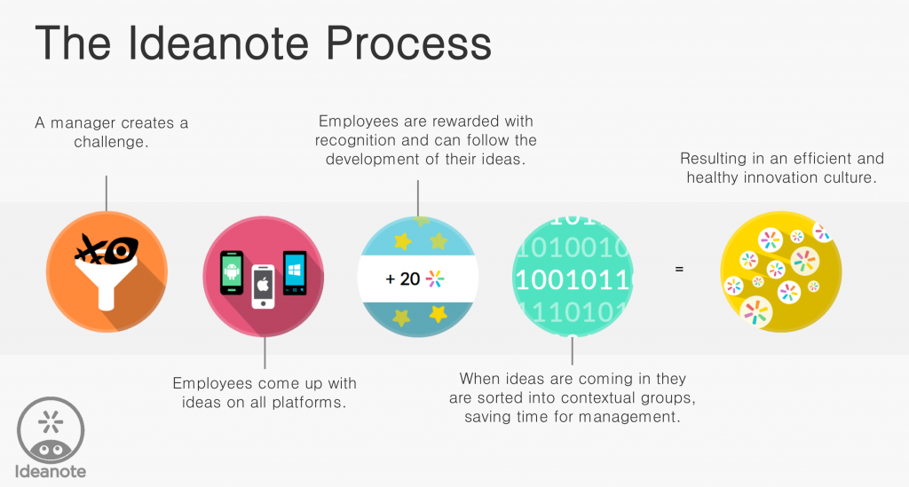 Ideanote Process