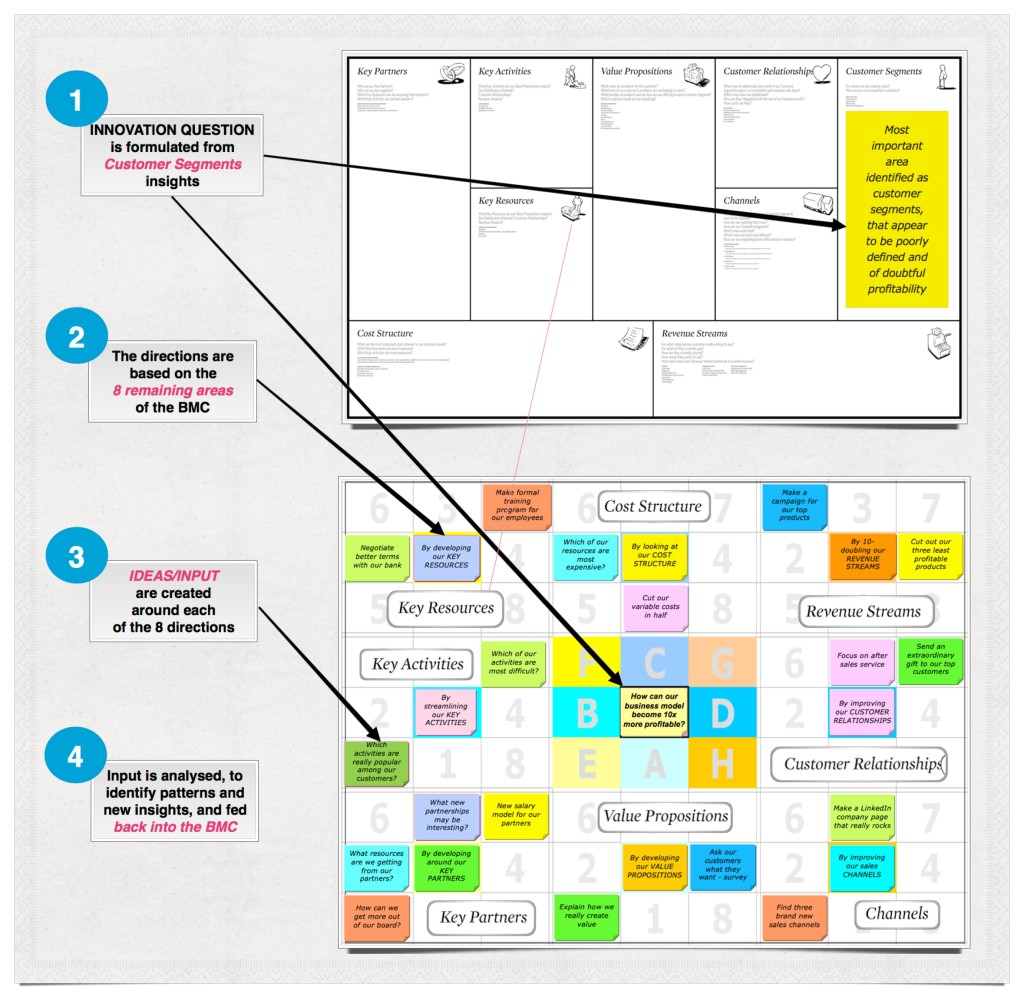 Ideku and Business Model Canvas example