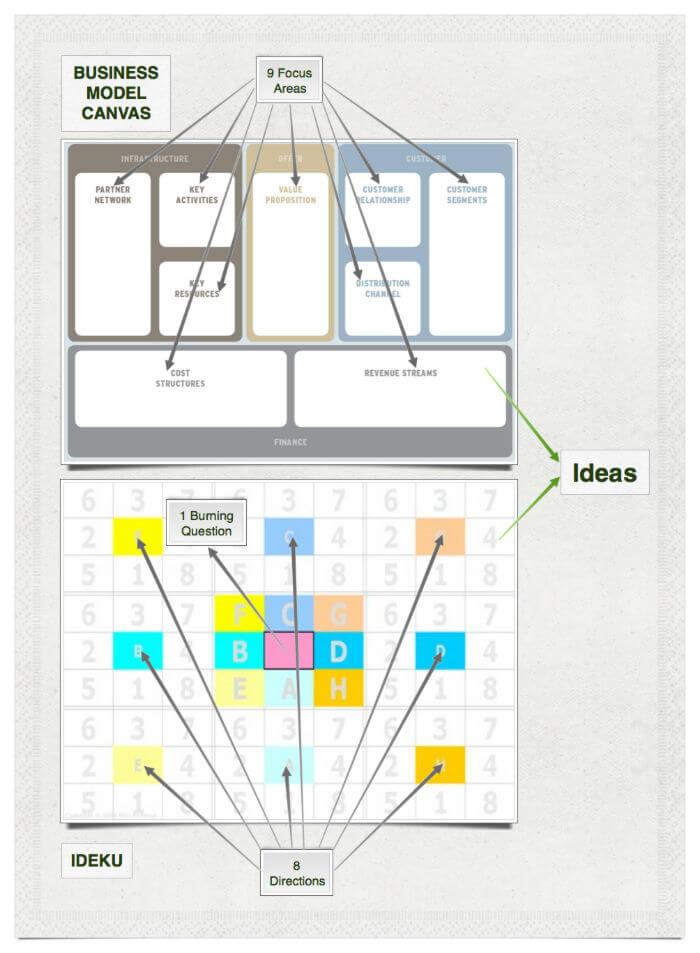 Ideku og business model canvas overview