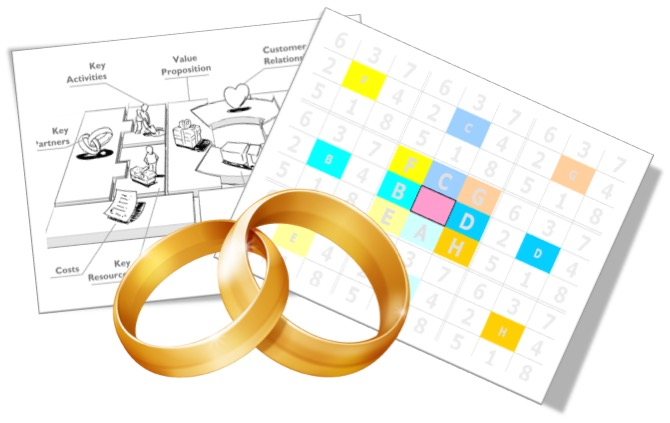 Case Study – Ideku and Business Model Canvas – a Happy Marriage