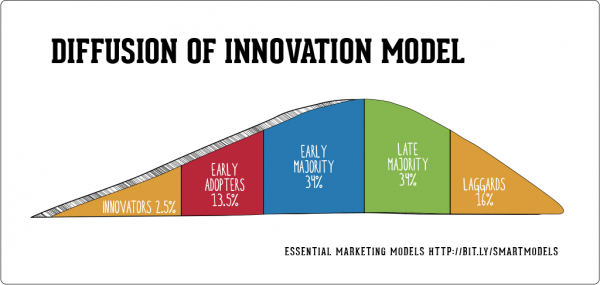 Diffusion-of-Innovation-model-600x285