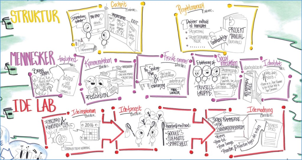 RICC.Graphic Recording.lille.ramme