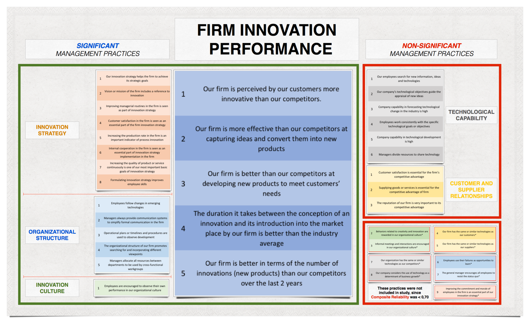 Firm Innovation Performance Results