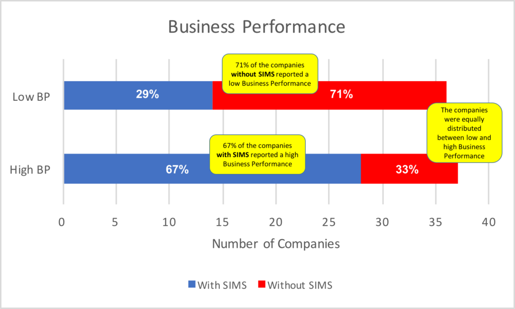 business-performance-and-sims