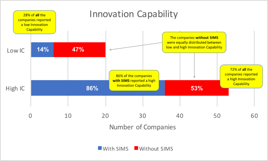 innovation-capability-and-sims