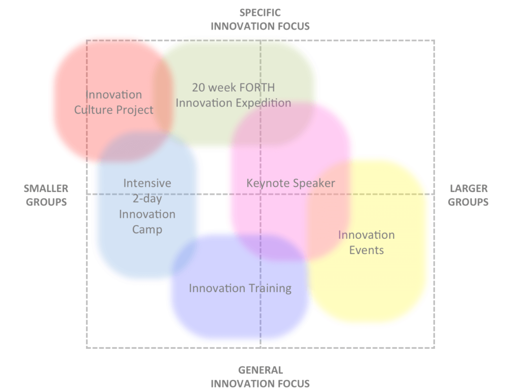 5 innovation products in grid