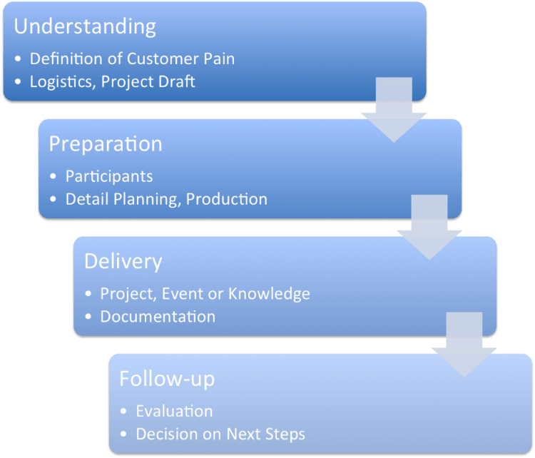 the four phases of our systematic innovation approach